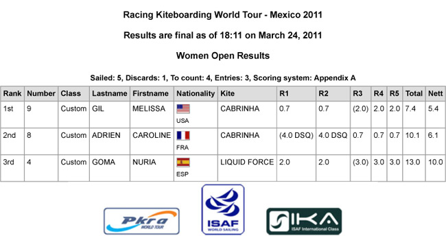 Mexico-2011-Racing-Results-day-1-women.jpg