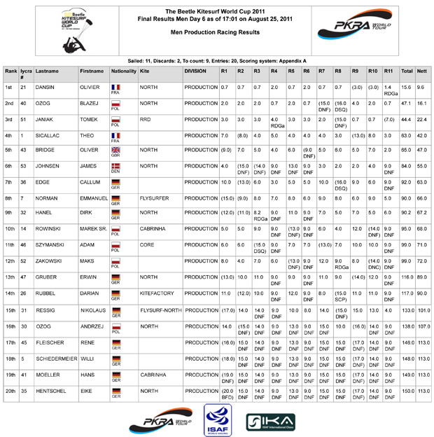 Germany-Racing-Results-Day-6-Men-production-1.jpg