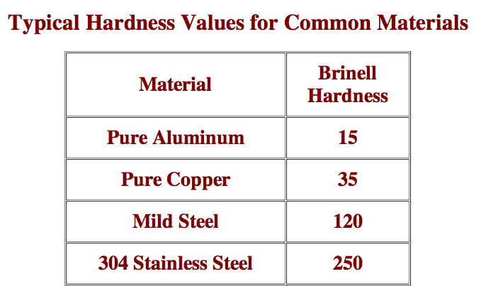 al vs ss hardness.png