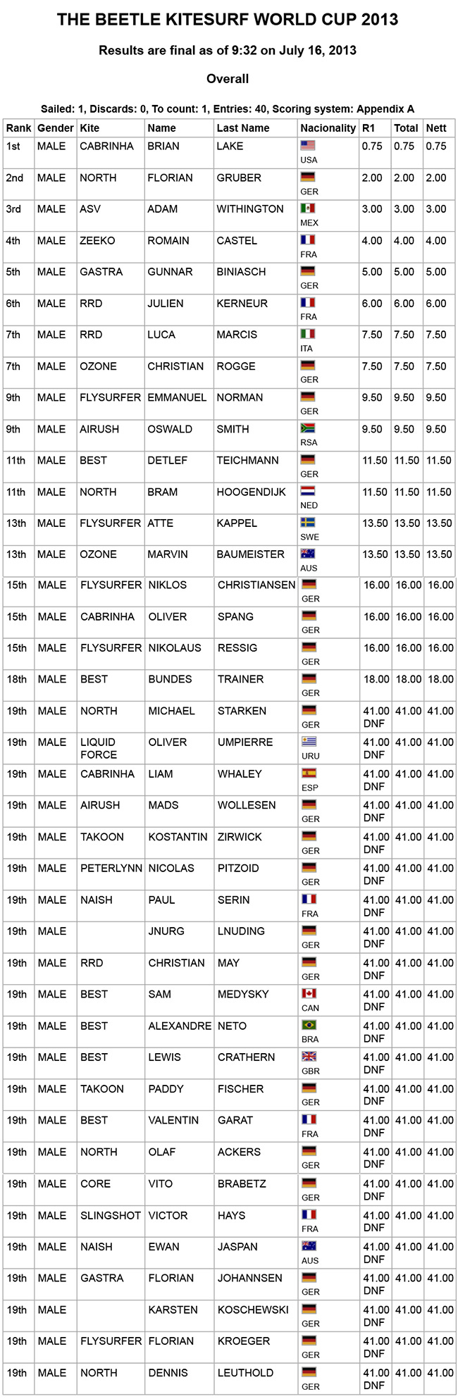 Men-slalom-Results-THE-BEETLE-KITESURF-WORLD-CUP-2013---1.jpg