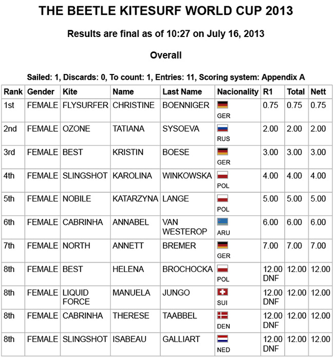 Women-slalom-Results-THE-BEETLE-KITESURF-WORLD-CUP-2013---1.jpg