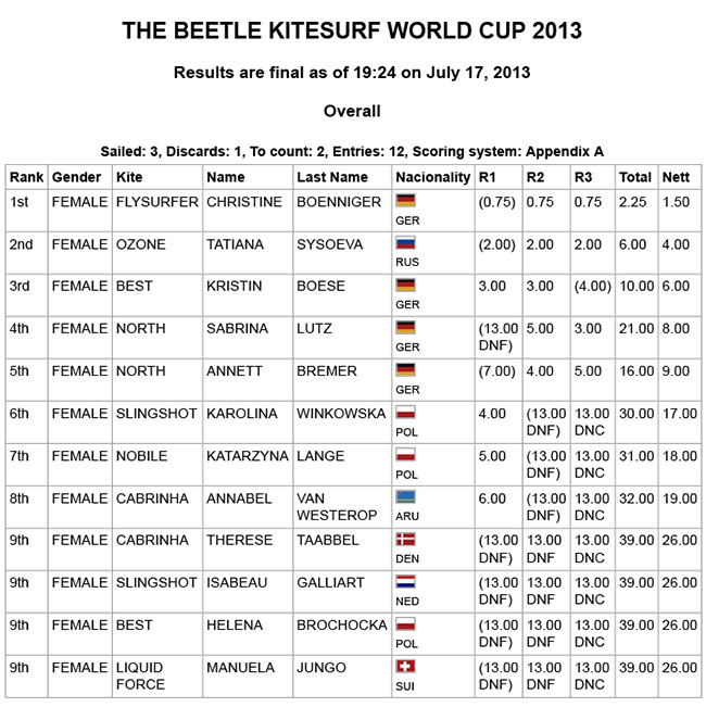 Women_slalom_Results_THE_BEETLE_KITESURF_WORLD_CUP_2013_2.jpg