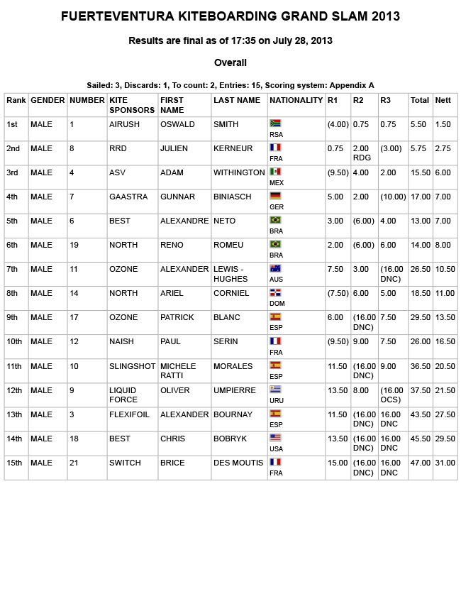 RESULTS-SLALOM-MEN-FUERTE-2013-DAY1.jpg