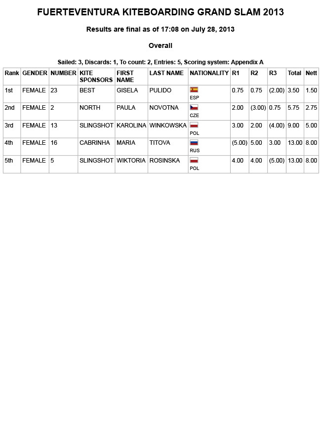 RESULTS-SLALOM-WOMEN-FUERTE-2013-DAY1.jpg
