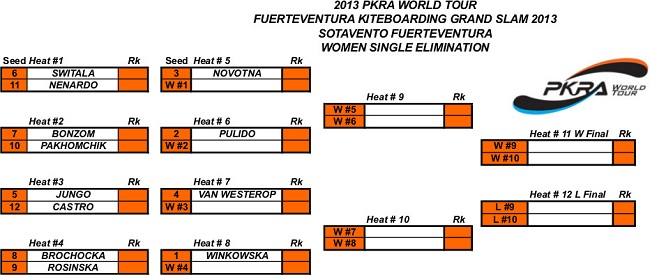 women-Elimination ladders-2013-FUERTEVENTURA.jpg
