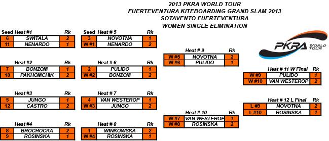 Women-Single-elimination-results-Fuerteventura2013.jpg