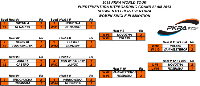 Women-Single-elimination-results-Fuerteventura2013.jpg