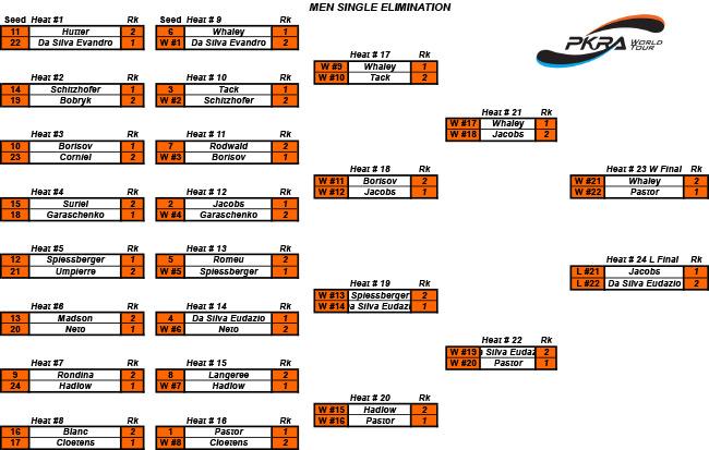 Men-Single-elimination-results-Fuerteventura2013.jpg