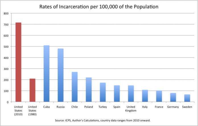 incarceration_1-800x510.png