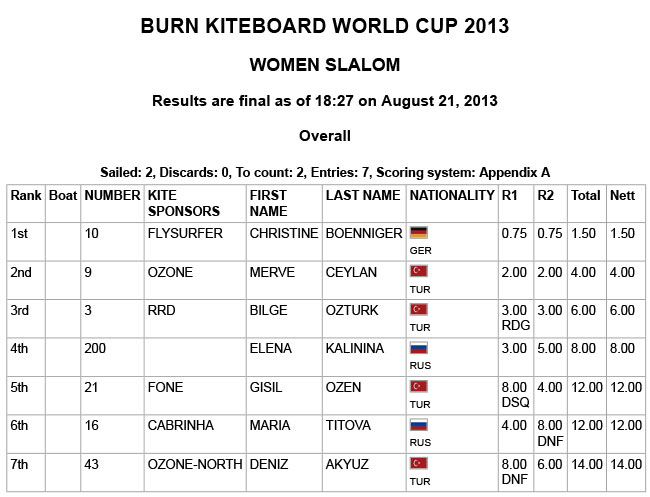 BURN-KITEBOARD-WORLD-CUP-2013---WOMEN-SLALOM.jpg