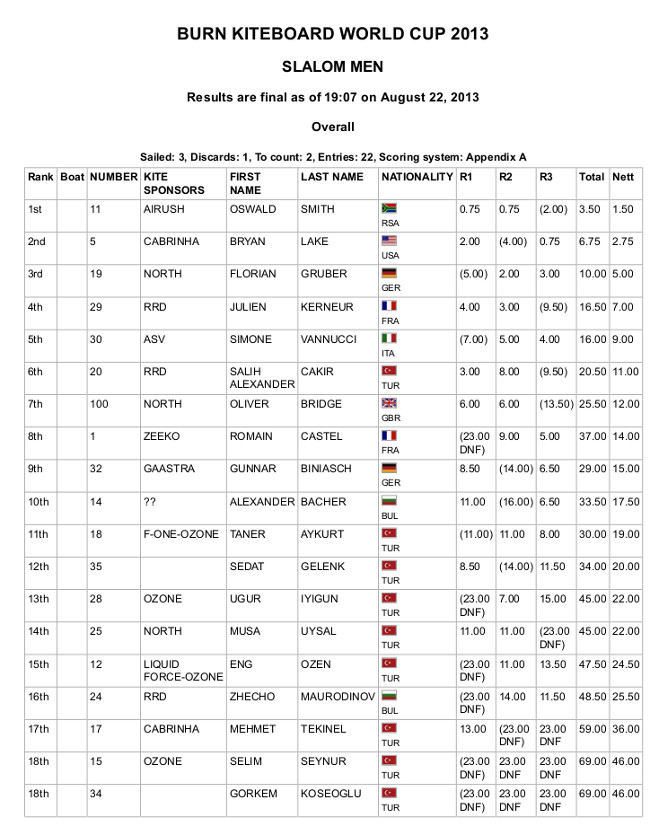 mens-resultsday2-turkey2013.jpg