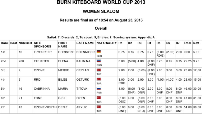 BURN KITEBOARD WORLD CUP 2013 - WOMEN SLALOM.jpg