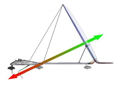 Sailrocket---VSR2-force-alignment.jpg