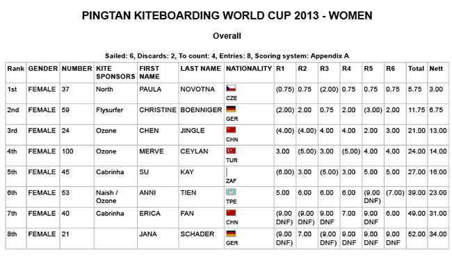 WOMEN-SLALOM-PINGTAN2013-day1.jpg