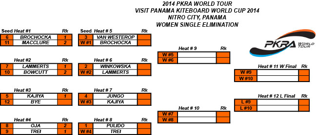 WOMEN_SINGLE_ELIMINATION_2014_PANAMA.jpg