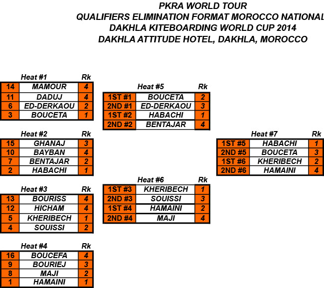 MOROCCO-NATIONALS-TRIALS2014.jpg