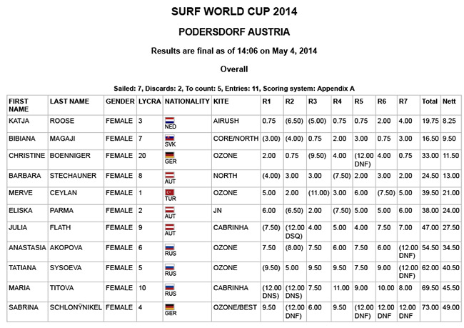Results-Austria-2014-WOmen-day4-final.jpg