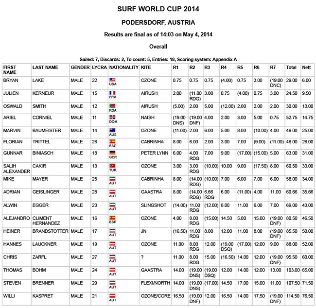 Results-Austria-2014-men-day4-final.jpg