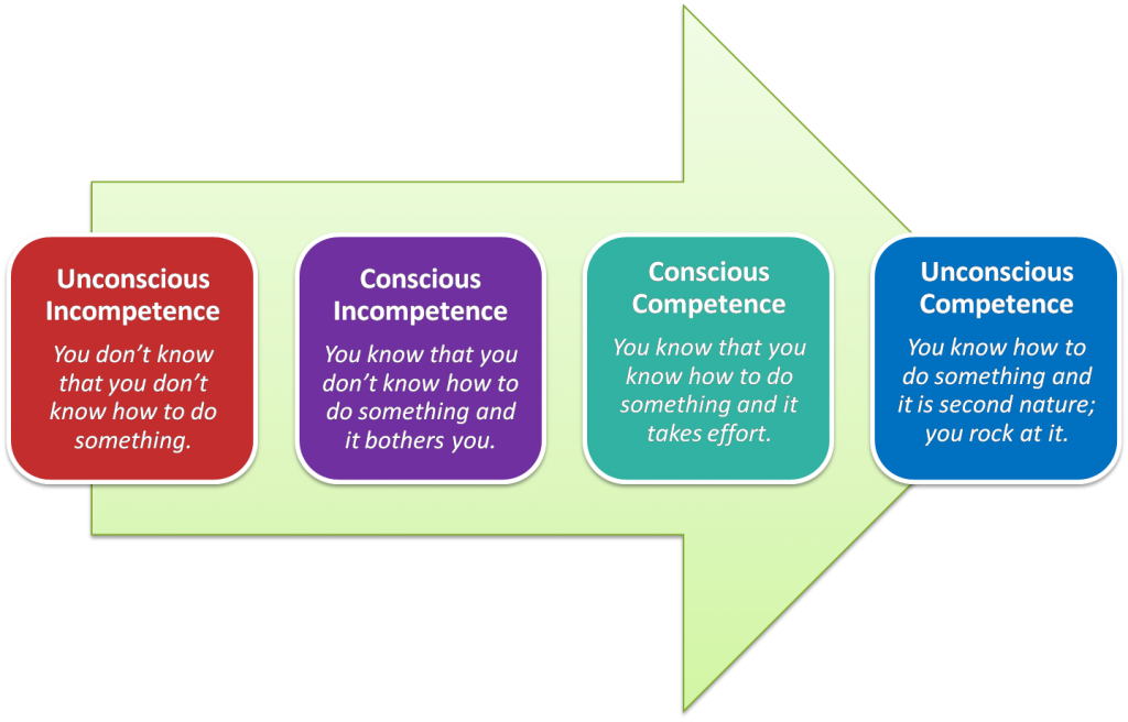 learning-process-1024x656.png