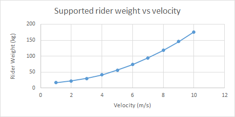 weight vs velocity.png
