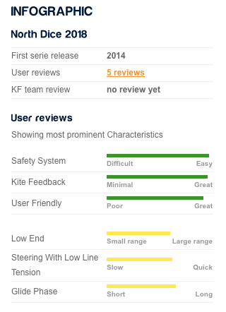user reviews north Dice 2018 - kitefinder -.png