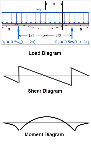 Shear Moment Diagram.jpg