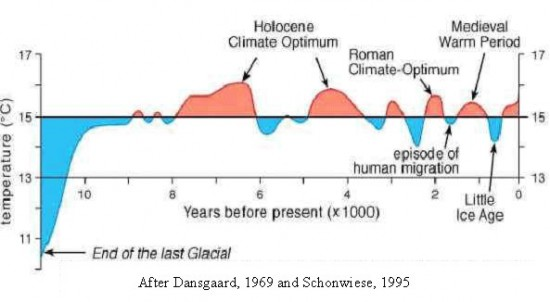 Holocene-Temperatures.jpg