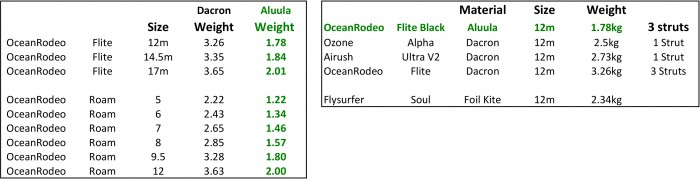 Aluula weight comparison.jpg