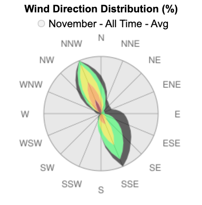 iKitesurf SPI wind sensor all tme history for November.png